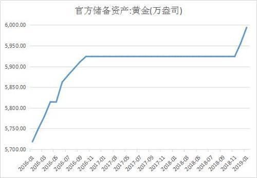 1月末中國黃金儲備上漲38萬盎司,按照目前金價,一盎司大概相當于1308美元。