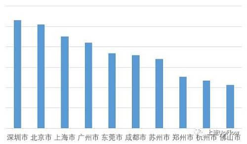 2019年郑州市人口数量_读郑州市近十年来人口变化图,回答1 2题 1.近十年郑州市