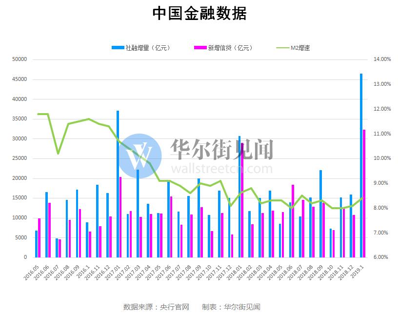 双双创历史新高!中国1月新增人民币贷款3.2万亿 社融增量4.6万亿