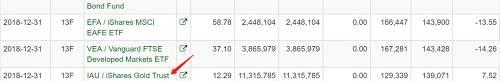 今年四季度,金价大幅走高,GLD本周四收盘价报124.06,略高于桥水的成本价121.25,IAU的收盘价12.58也高于其成本价12.29。