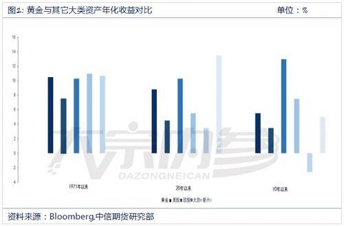 国内供需结构呈现明显供不应求。据中国黄金协会数据显示,2018年中国黄金产量为401.119吨,连续12年位居全球第一,与2017年相比,减产25.023吨,同比下降5.87%。其中,黄金矿产金345.973吨,有色原料产金55.146吨。消费端,2018年中国黄金实际消费量1151.43吨,连续6年保持全球第一位,与去年同期相比增长5.73%。