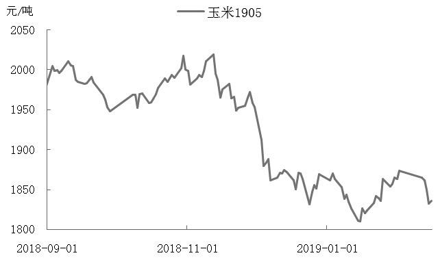短期来望玉米走情偏弱,玉米1905相符约在1800元/吨附近有强撑持,之后随着一些湮没益处政策的出台,玉米市场能够会徐徐回暖。
