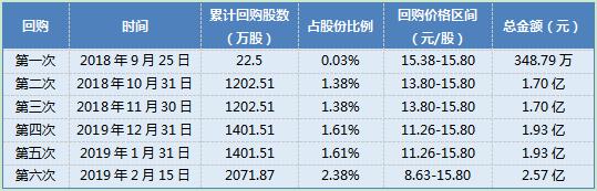 九芝堂已耗资2.57亿元回购2.38%股份