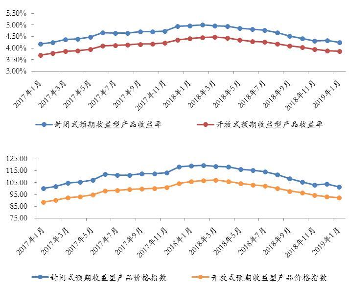 西南地区银行理财发行量大幅上升 净值型产品申购量占比小幅下跌