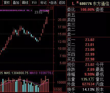 东方通信大涨后多次提示风险