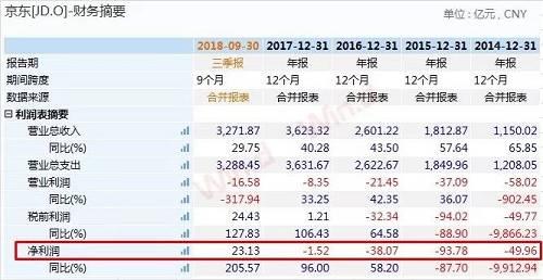 值得一提的是,在Q3财报中,京东年度活跃用户数出现了上市以来的首次下滑,由上一季度的3.138亿下滑3%至3.052亿。而从面市以来就不被刘强东所看好的拼多多,在去年6月末就已经以3.855亿的年活跃用户数反超京东8000万人。另一方面,根据questmobile的数据,在用户的使用频率和时长这两个指标上,京东不仅全面落后于天猫淘宝,甚至远落后于仅创立三年的拼多多。