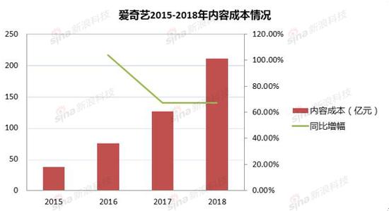 """对此,爱奇艺CFO王晓东表示,""""2018年是我们的过渡年,我们投入更多资源用于制作优质原创内容,虽然这对利润率造成短期压力,但从长期看,我们相信对优质内容的投入是非常有价值的,将使公司获得长期增长。"""""""