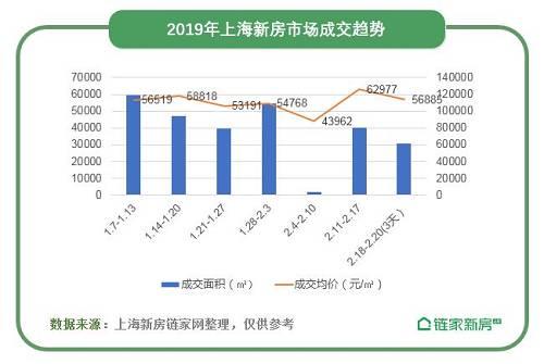根据链家的这份数据,上海节后首周(2.11-2.17)新建商品住宅成交面积79938�O,环比上涨