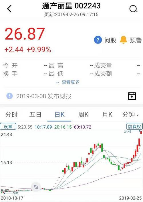 2019年春节前后,这一股票再次出现暴涨,又上涨了1倍左右,特别是2月22日和25日两天连续拉出涨停板,引发市场高度关注。