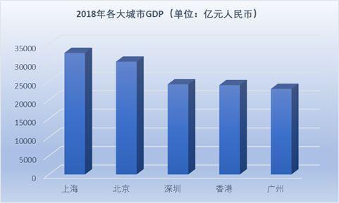 2019深圳市gdp_深圳市地图