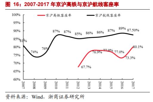 """2017年以来,复兴号逐渐投入京沪高铁,其中部分按照350km/h运行。今年1月,又有17辆""""加长版""""复兴号动车组出现在京沪高铁上,载客定员1283人,较16辆编组的载客量提高了7.5%。"""