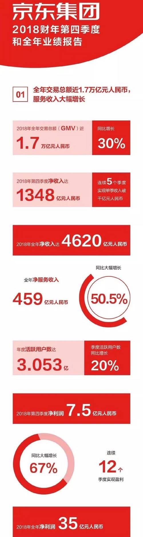 京东四季度调整后净利润为7.5亿元(约1.12亿美元),同比大增67%,大大超出此前市场预期的净亏损3.78亿元;调整后每ADS收益0.51元,好于市场预估的亏损0.20元.