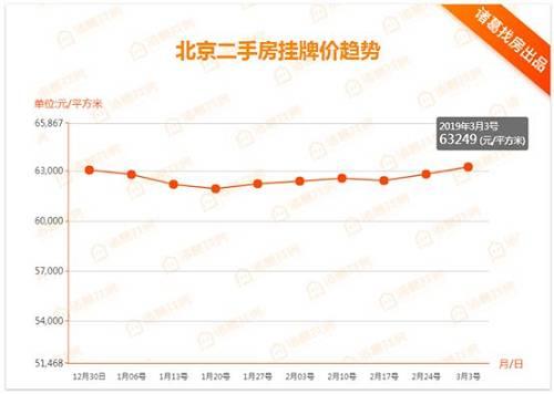 北京楼市周报|第9周北京房地产市场小幅抬头,土地、新房、二手房市场均小幅回升