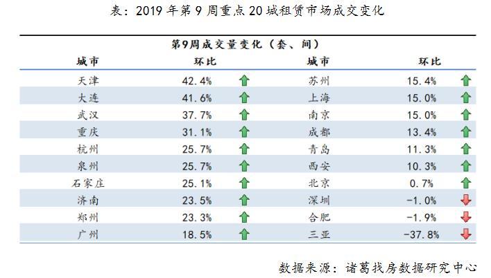 20城租金均价环比上涨   郑州环比增长23.3%