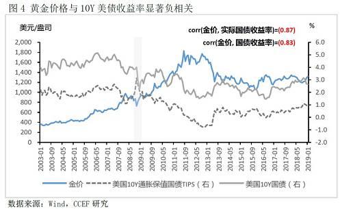 3、央行交易行為影響對國家黃金價格有一定影響