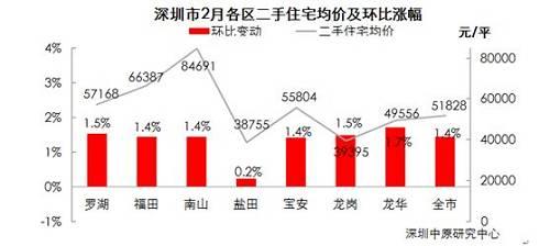 开发商捂盘、通宵排队抢房、房贷利率下降……深圳楼市真的回暖了吗?