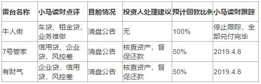 翼龙贷等3家平台分析 牛人街等3家雷台定性 小视频:美股打新收益率40%+,怎么做到的?www.tongrenmiao.com