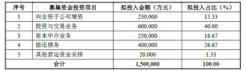 券商再融资需求超1000亿,定增为主要募资途径