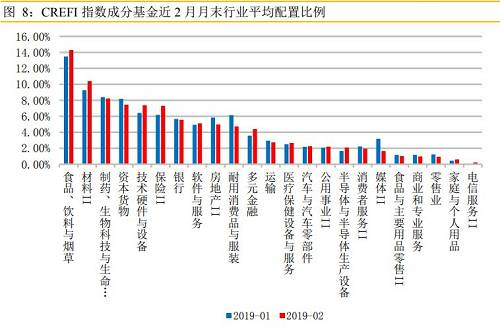 """而持仓增幅最大的三个行业分别为""""材料 II""""、 """"保险 II""""和""""技术?#24067;?#19982;设备?#20445;?#20998;别增持 1.14%、1.13%和0.98%。而 """"媒体 II""""、""""耐用消费品与服装""""和""""房地产 II""""则为私募分基金持仓减幅最大的三个行业。"""