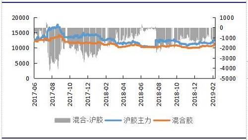 资料来源:Qinrex,申万期货研究所