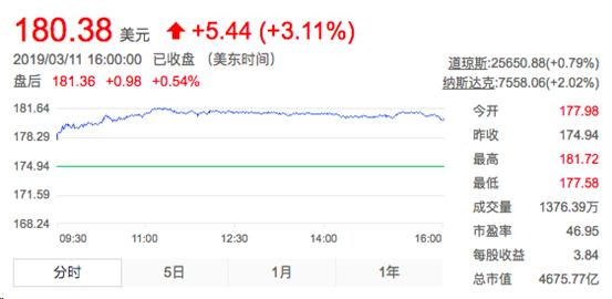 """阿里巴巴股价年内已涨28% 外媒:投资者称愿""""尽可能长期""""持有其股票"""