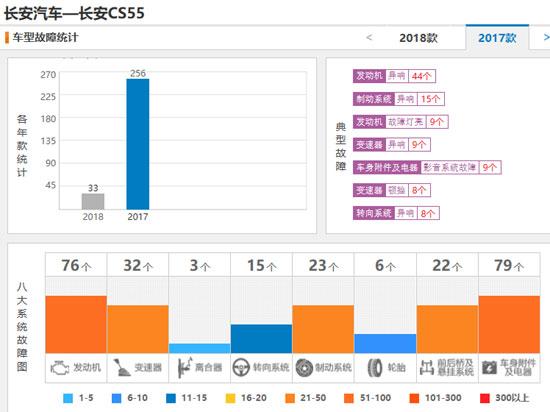长安前2月销量下跌28.32% 急需走量新车而不是自嗨营销