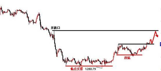 景良东:黄金回踩1300多 原油看回撤!