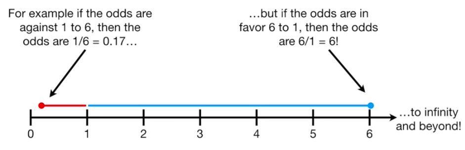 文科生都能看懂的机器学习教程:梯度下降、线性回归、逻辑回归