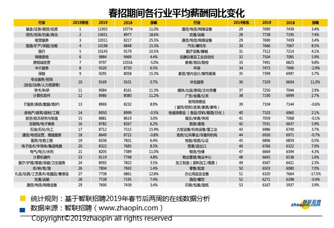 2019年春招期郑州平均薪酬为7330元 行政文员薪资最低