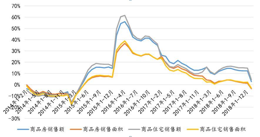 1-2月全国市场普遍低迷,商品房销售面积同比下降3.6%,开发投资超预期增长