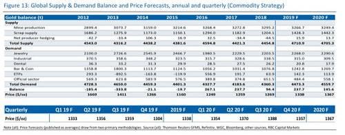 该行在报告还称,股市和美元将不再是金价上涨的障碍,这两者都从2018年的高点略有回落。