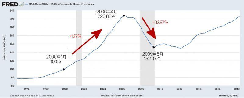 10块钱让你买遍美国房产,年化收益高达10%!
