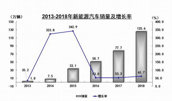 汽车 汽车产业资讯 > 正文     乍暖还寒   2018年,中国新能源汽车
