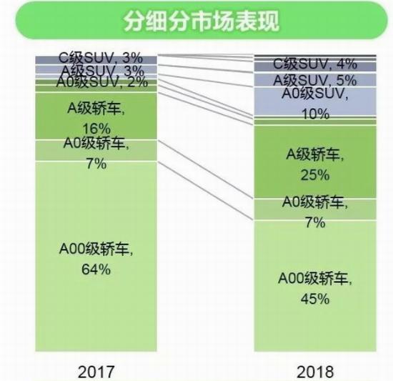 (数据来源:《2018中国新能源乘用车市场白皮书》)
