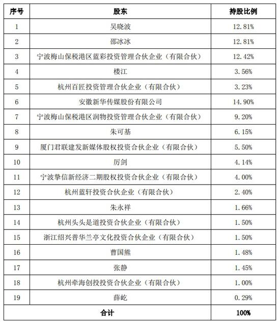 吴晓波联姻股王:知识付费难变现 炒作会否一地鸡毛?