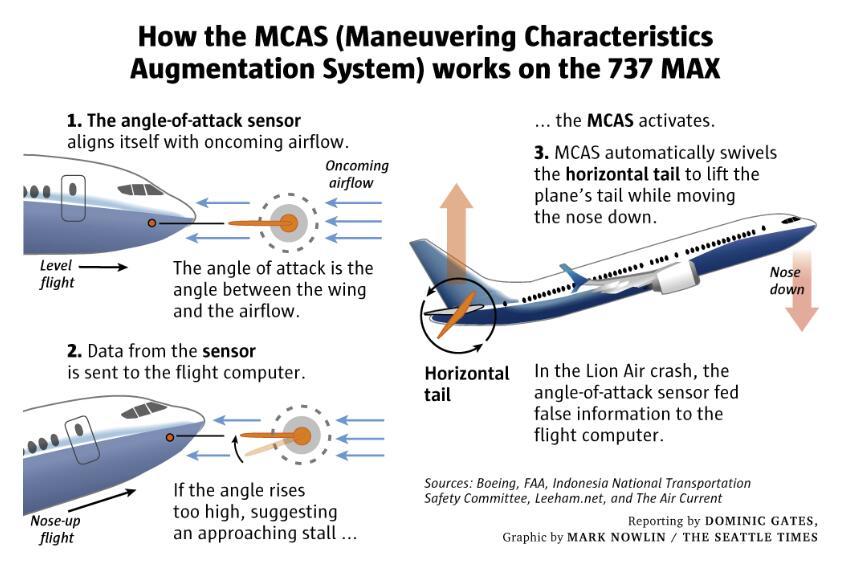 埃航空难与印尼狮航坠机有相似之处波音面临更大压力