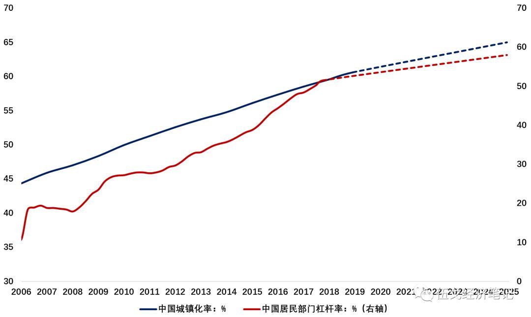 来源:World Bank,BIS,WIND,笔者预测