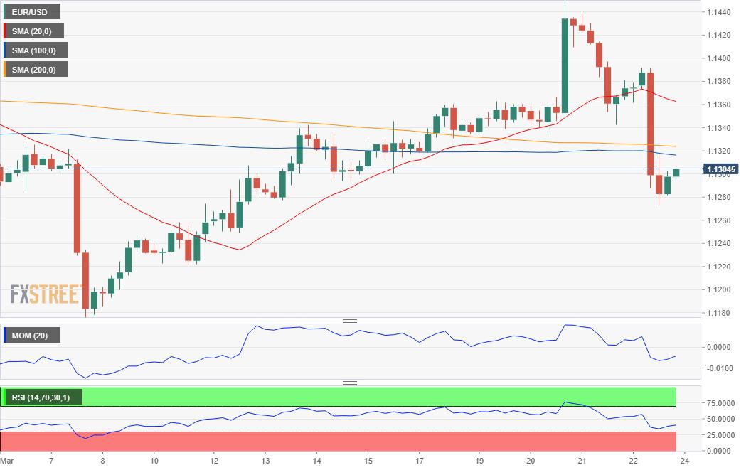 FXstreet:主要货币对3月25日最新技术分析