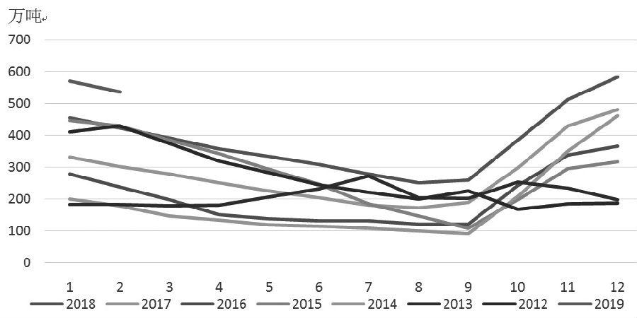 图为棉花社会库存年度对比及季节走势