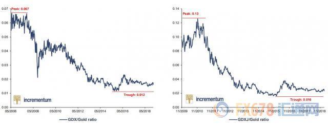 黄金T+D回吐日内多数涨幅;但不用担心避险需求降温,贵金属矿业股是时候爆发了!