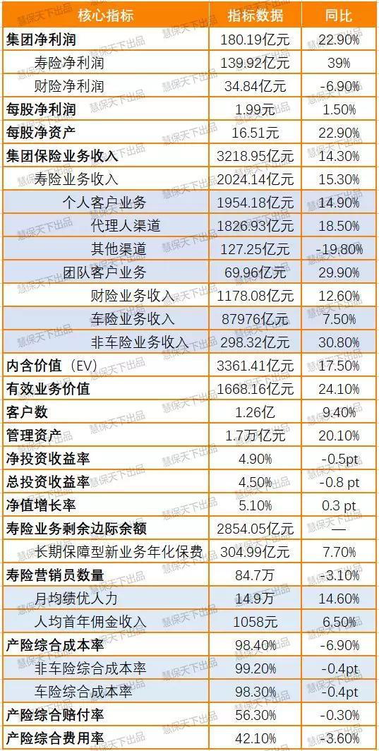 数据来源:2018年中国太保年报