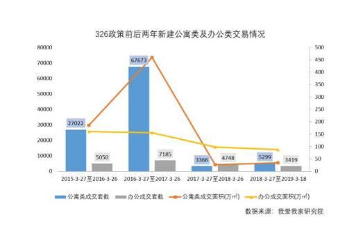 """2016年前后,北京商住房迎来了绝无仅有的""""高光时刻""""。来自易居的历史数据显示,2017年的头两个月,北京商住新房均价高达45399元/平,远超新建普通住宅37967元/平的水平。"""