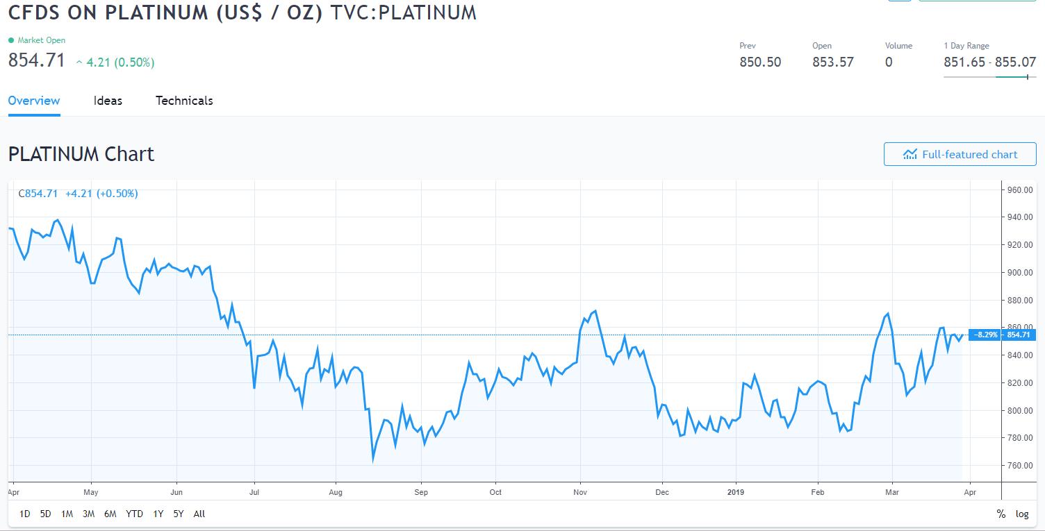 Cutifani外示,钯金的高价不会吸引该公司增补在南非的产量。Anglo American是仅次于俄罗斯Norilsk Nickel的最大钯金生产商。
