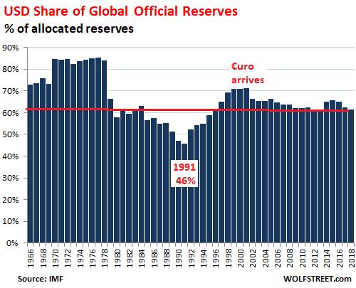 在美元占比从9月末的61.9%下降的同时,欧元、日元和人民币占比均有上升。