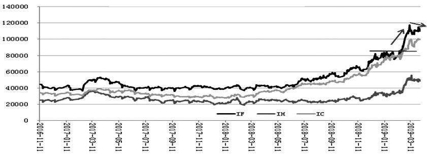 图为三大期指收盘总持仓变化情况走势