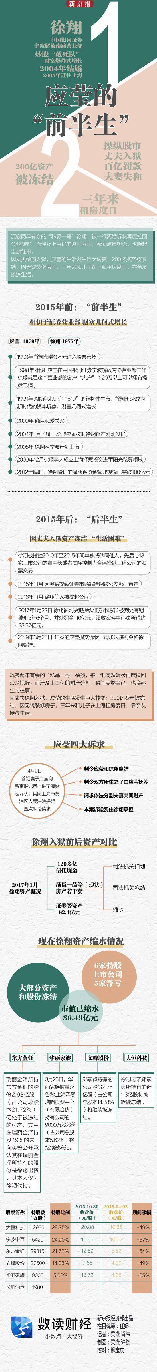 """徐翔妻子的""""前半生"""":租房度日 靠亲友接济生活"""