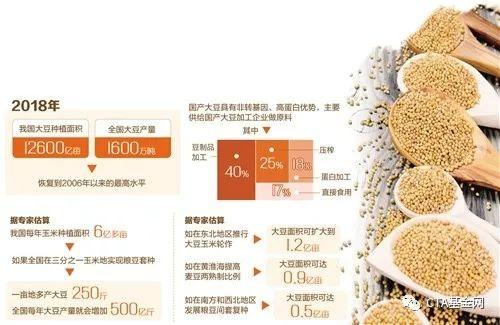 """大豆扩大种植面积了!今年吾国将实走大豆强盛计划,在行使国际资源已足国内需求。的同。时,如何议决扩面、增产、挑质等举措,尽能够挑高大豆自给率,竖立""""中国大豆""""品牌,完善当代化大豆市场系统成为国产大豆发展的必答题"""