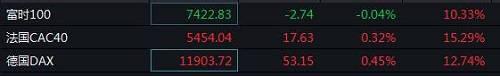 """在美联储""""转鸽""""以及全球贸易争端局势懈弛的笑不悦目预期助推下,全球主要股市一季度整体回暖。固然从现在情况来望,海外股市逆答不大,但有投资者不安,原由西洋两大经济体占全球贸易额三分之一,在现在全球经济添长动能薄弱的时期,西洋双边贸易的不相符添大将拖累全球经济苏醒,尤其是苏醒前景不清明的欧洲经济,也给西洋股市蒙上阴影。"""