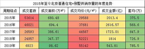 北京单套新建住宅平均成交均价在785万左右。