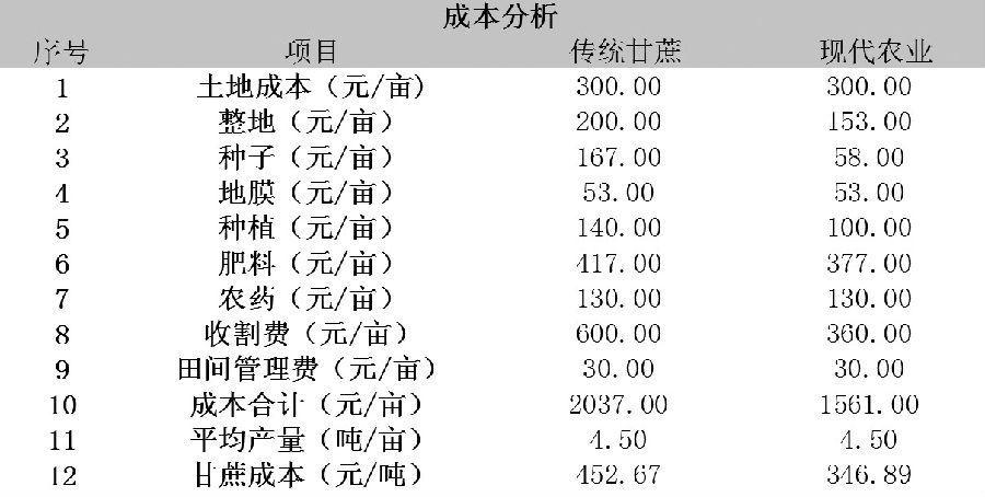 外为传统甘蔗种植和当代甘蔗种植成本比较